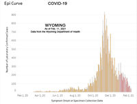 COVID-19 cases have dropped significantly across the state of Wyoming.